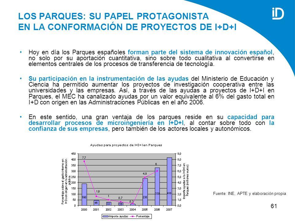 61 LOS PARQUES: SU PAPEL PROTAGONISTA EN LA CONFORMACIÓN DE PROYECTOS DE I+D+I Hoy en día los Parques españoles forman parte del sistema de innovación español, no solo por su aportación cuantitativa, sino sobre todo cualitativa al convertirse en elementos centrales de los procesos de transferencia de tecnología.