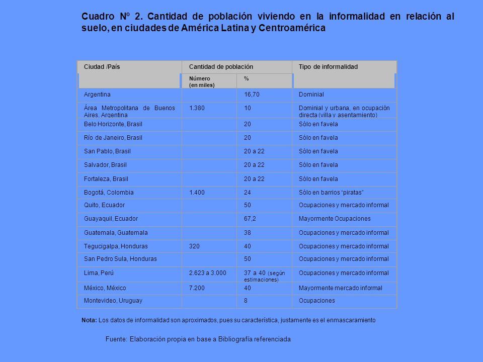 Cuadro Nº 2. Cantidad de población viviendo en la informalidad en ciudades de América Latina y Centroamérica Ciudad /PaísCantidad de poblaciónTipo de