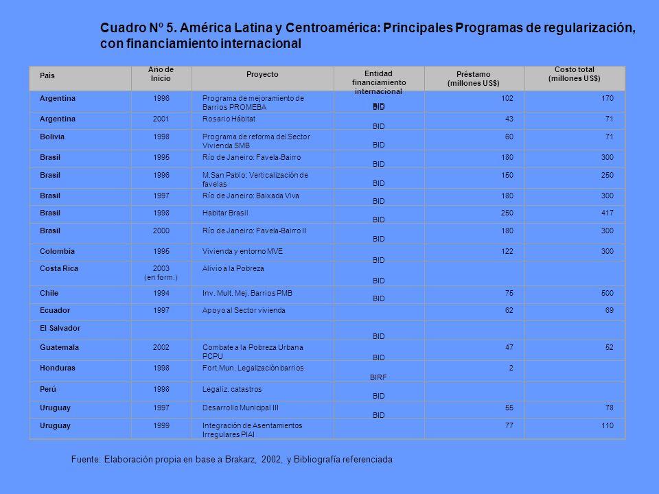País Año de Inicio Proyecto Entidad financiamiento internacional Préstamo (millones US$) Costo total (millones US$) Argentina1996Programa de mejoramie