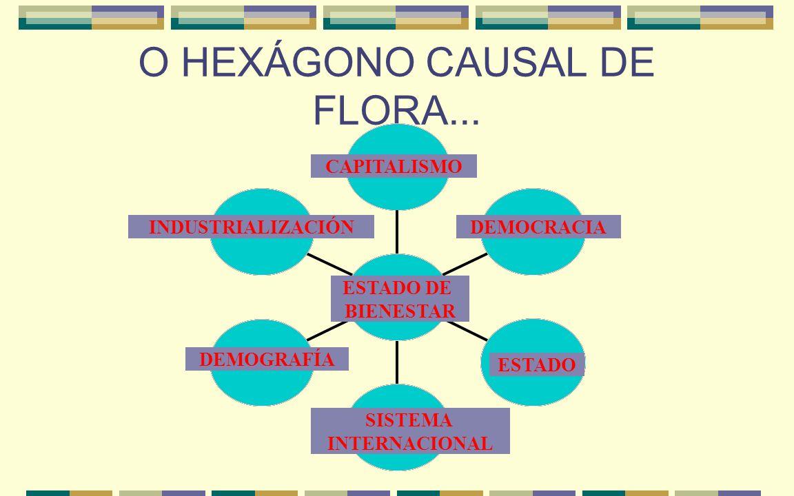 O HEXÁGONO CAUSAL DE FLORA... ESTADO WELFARE ESTADO DE BIENESTAR INDUSTRIALIZACIÓN CAPITALISMO DEMOCRACIA ESTADO DEMOGRAFÍA SISTEMA INTERNACIONAL