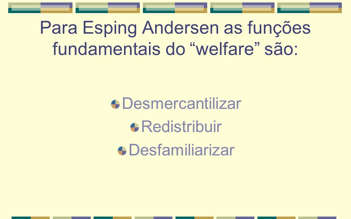 Para Esping Andersen as funções fundamentais do welfare são: Desmercantilizar Redistribuir Desfamiliarizar
