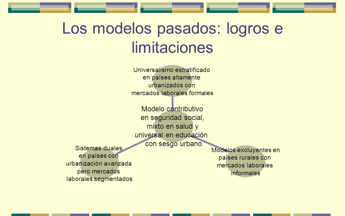 Los modelos pasados: logros e limitaciones Modelo contributivo en seguridad social, mixto en salud y universal en educación con sesgo urbano Universal
