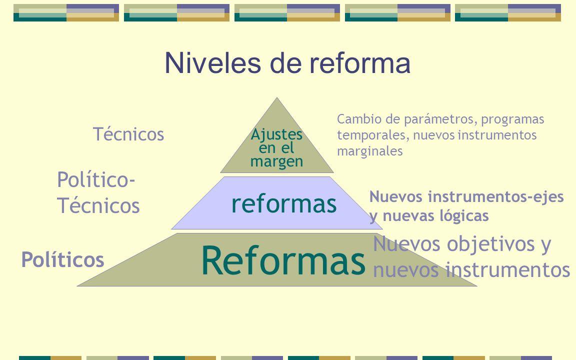Reformas Niveles de reforma reformas Ajustes en el margen Cambio de parámetros, programas temporales, nuevos instrumentos marginales Nuevos instrument