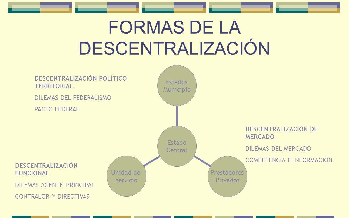 FORMAS DE LA DESCENTRALIZACIÓN DESCENTRALIZACIÓN POLÍTICO TERRITORIAL DILEMAS DEL FEDERALISMO PACTO FEDERAL DESCENTRALIZACIÓN FUNCIONAL DILEMAS AGENTE