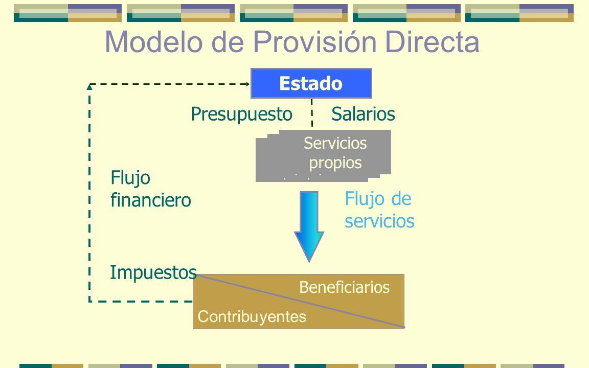 Modelo de Provisión Directa Serviços próprios Beneficiarios Contribuyentes Flujo financiero Flujo de servicios Estado Impuestos SalariosPresupuesto Se