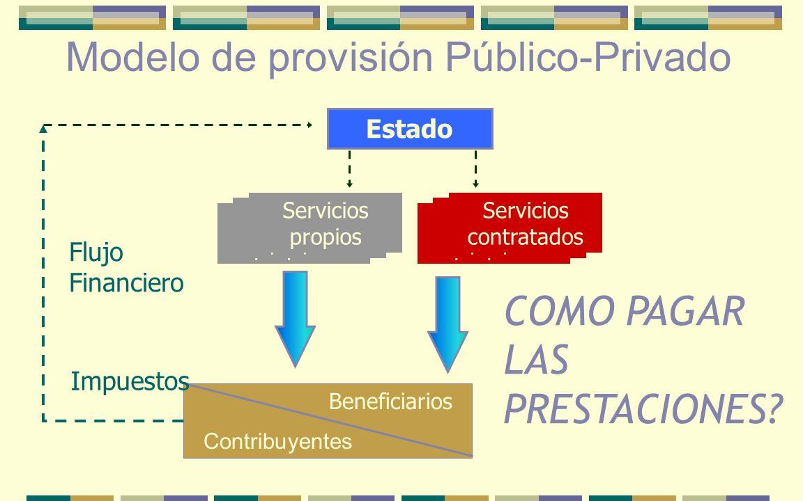 Modelo de provisión Público-Privado Beneficiarios Contribuyentes Flujo Financiero Estado Impuestos Serviços próprios Servicios propios Serviços própri