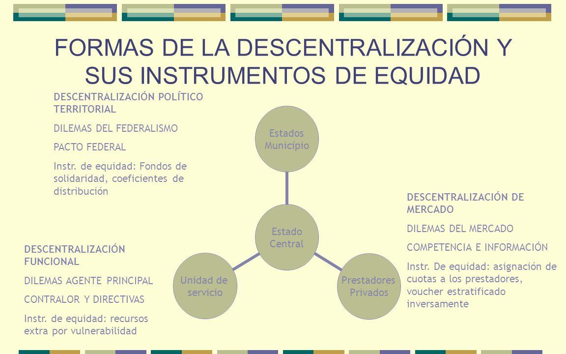 FORMAS DE LA DESCENTRALIZACIÓN Y SUS INSTRUMENTOS DE EQUIDAD DESCENTRALIZACIÓN POLÍTICO TERRITORIAL DILEMAS DEL FEDERALISMO PACTO FEDERAL Instr. de eq