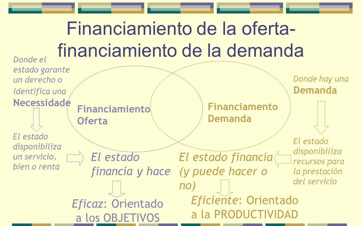 Financiamiento de la oferta- financiamiento de la demanda Financiamiento Oferta Financiamento Demanda Donde el estado garante un derecho o identifica