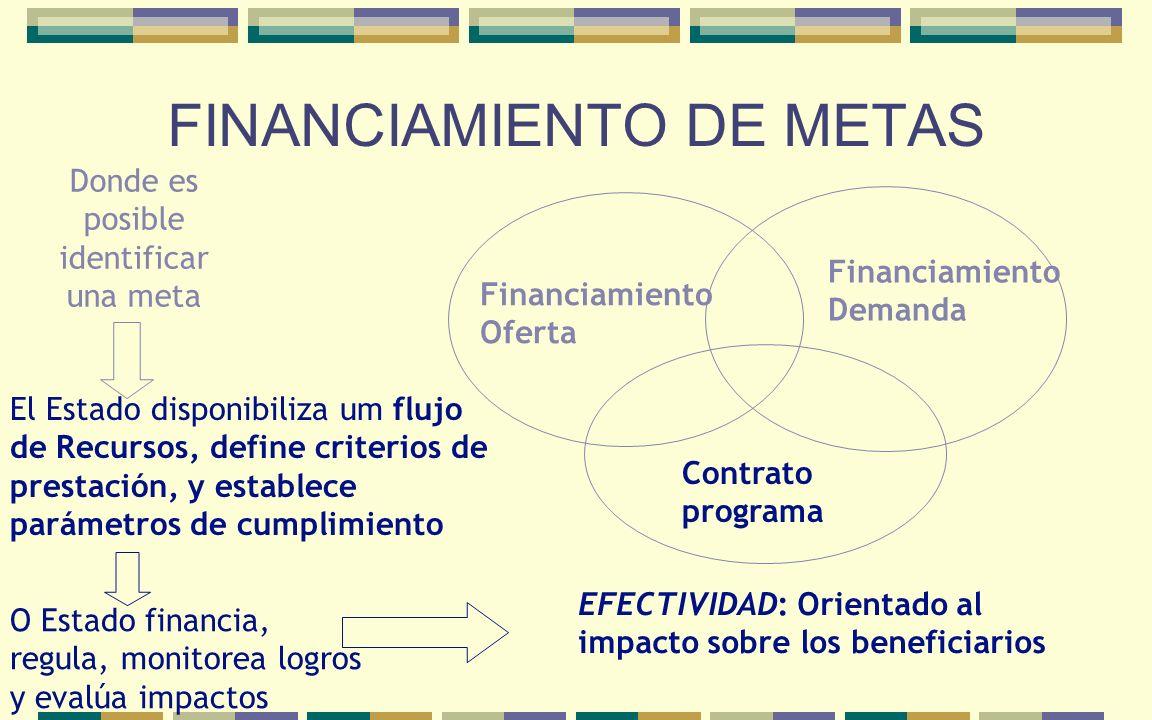 FINANCIAMIENTO DE METAS Financiamiento Oferta Financiamiento Demanda Contrato programa EFECTIVIDAD: Orientado al impacto sobre los beneficiarios Donde