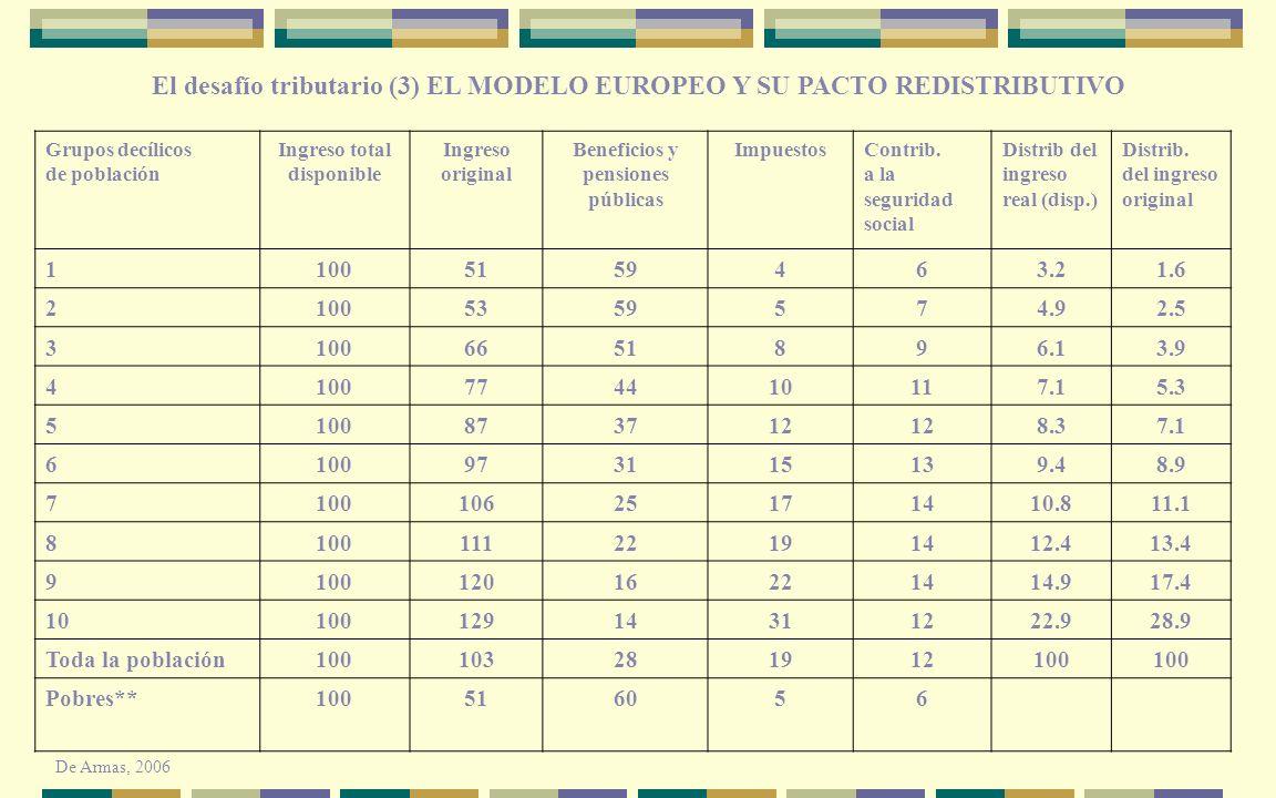 Grupos decílicos de población Ingreso total disponible Ingreso original Beneficios y pensiones públicas ImpuestosContrib. a la seguridad social Distri