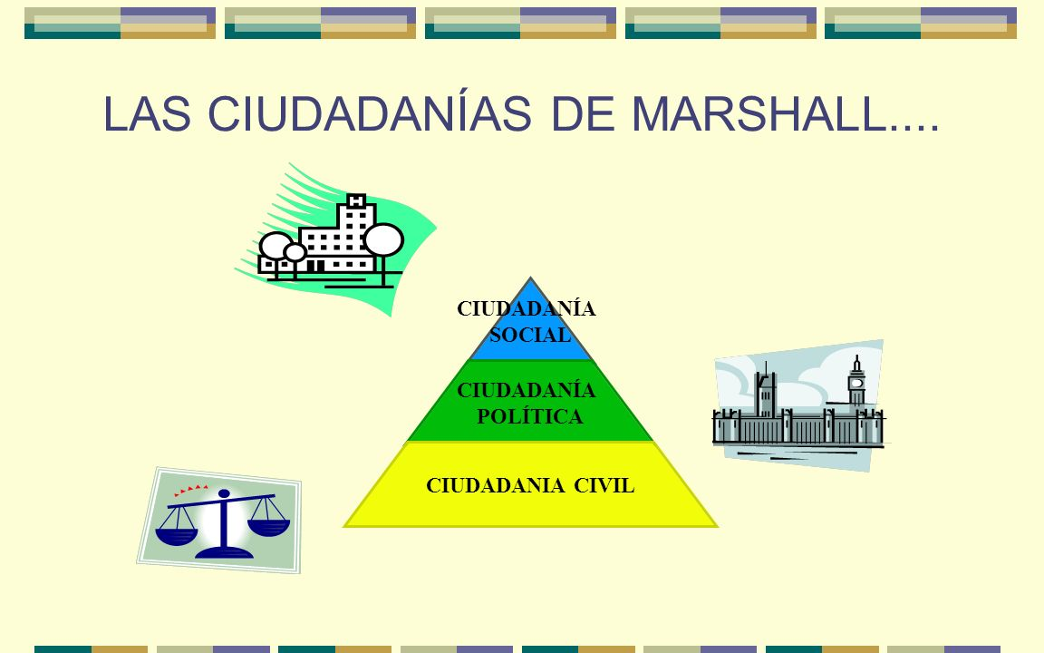LAS CIUDADANÍAS DE MARSHALL.... CIUDADANÍA SOCIAL CIUDADANÍA POLÍTICA CIUDADANIA CIVIL