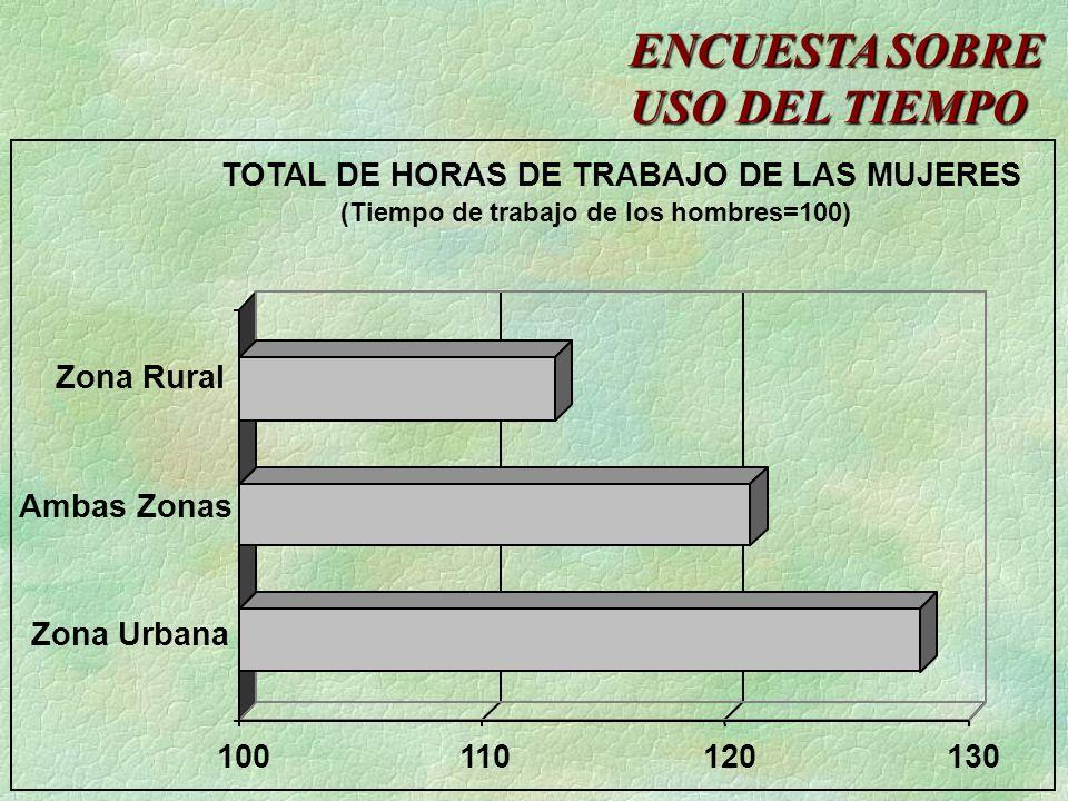 100110120130 TOTAL DE HORAS DE TRABAJO DE LAS MUJERES (Tiempo de trabajo de los hombres=100) Zona Rural Ambas Zonas Zona Urbana ENCUESTA SOBRE USO DEL TIEMPO