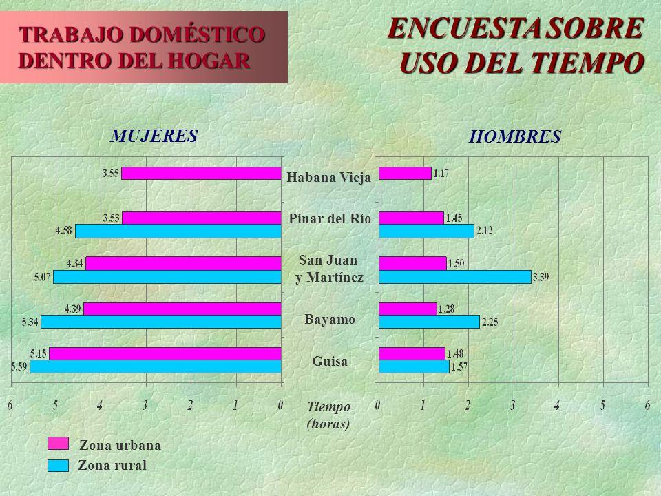 TRABAJO DOMÉSTICO DENTRO DEL HOGAR Habana Vieja Pinar del Río San Juan y Martínez Bayamo Guisa Tiempo (horas) Zona rural Zona urbana MUJERES HOMBRES