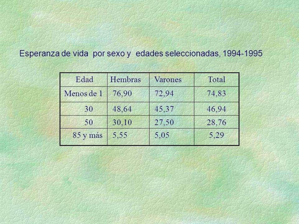 Esperanza de vida por sexo y edades seleccionadas, 1994-1995 EdadHembras VaronesTotal Menos de 1 76,90 72,9474,83 30 48,64 45,3746,94 50 30,10 27,5028,76 85 y más 5,55 5,055,29