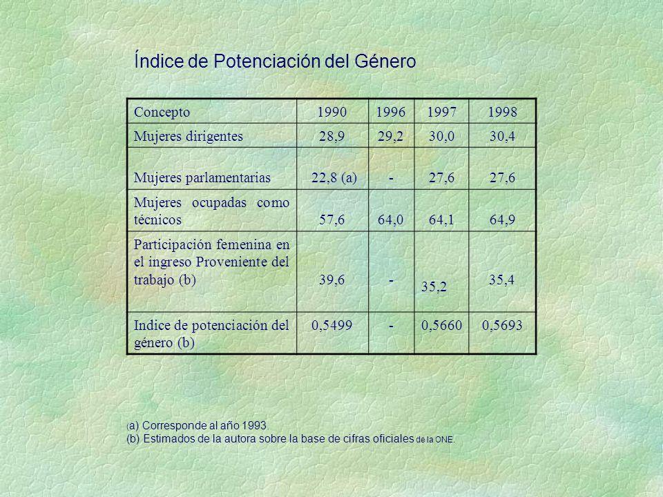 Índice de Potenciación del Género Concepto1990199619971998 Mujeres dirigentes28,929,230,030,4 Mujeres parlamentarias 22,8 (a)-27,6 Mujeres ocupadas como técnicos57,664,064,164,9 Participación femenina en el ingreso Proveniente del trabajo (b)39,6- 35,2 35,4 Indice de potenciación del género (b) 0,5499-0,56600,5693 ( a) Corresponde al año 1993.