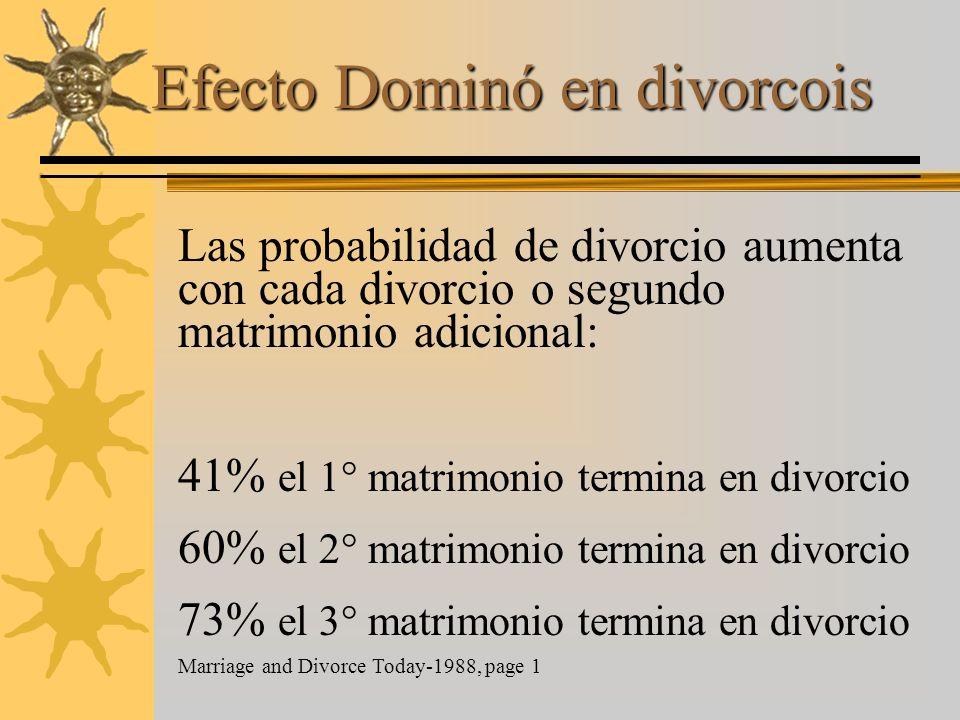 Efecto Dominó en divorcois Las probabilidad de divorcio aumenta con cada divorcio o segundo matrimonio adicional: 41% el 1° matrimonio termina en divo