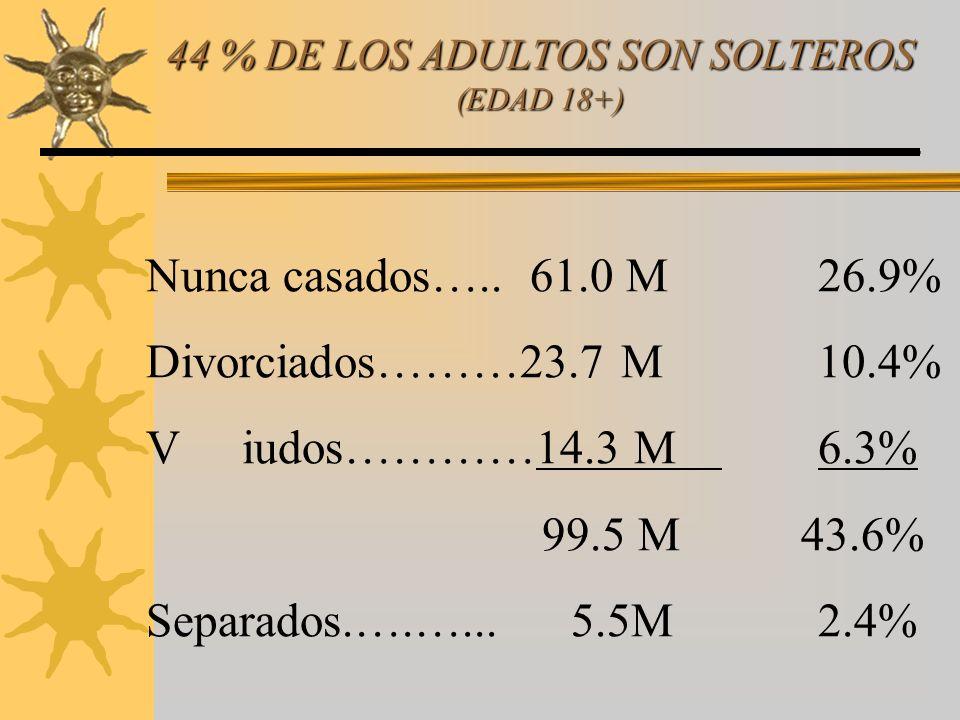 Nunca casados…..61.0 M26.9% Divorciados………23.7 M10.4% Viudos…………14.3 M6.3% 99.5 M 43.6% Separados.….…... 5.5M 2.4% Single Adult Ministry Journal-Issue