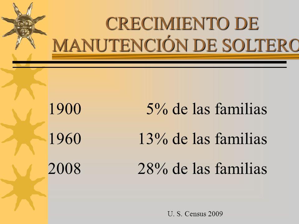 CRECIMIENTO DE MANUTENCIÓN DE SOLTEROS 1900 5% de las familias 196013% de las familias 200828% de las familias U. S. Census 2009