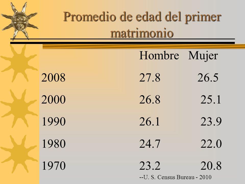 Promedio de edad del primer matrimonio HombreMujer 200827.8 26.5 200026.8 25.1 199026.1 23.9 198024.7 22.0 197023.2 20.8 --U. S. Census Bureau - 2010