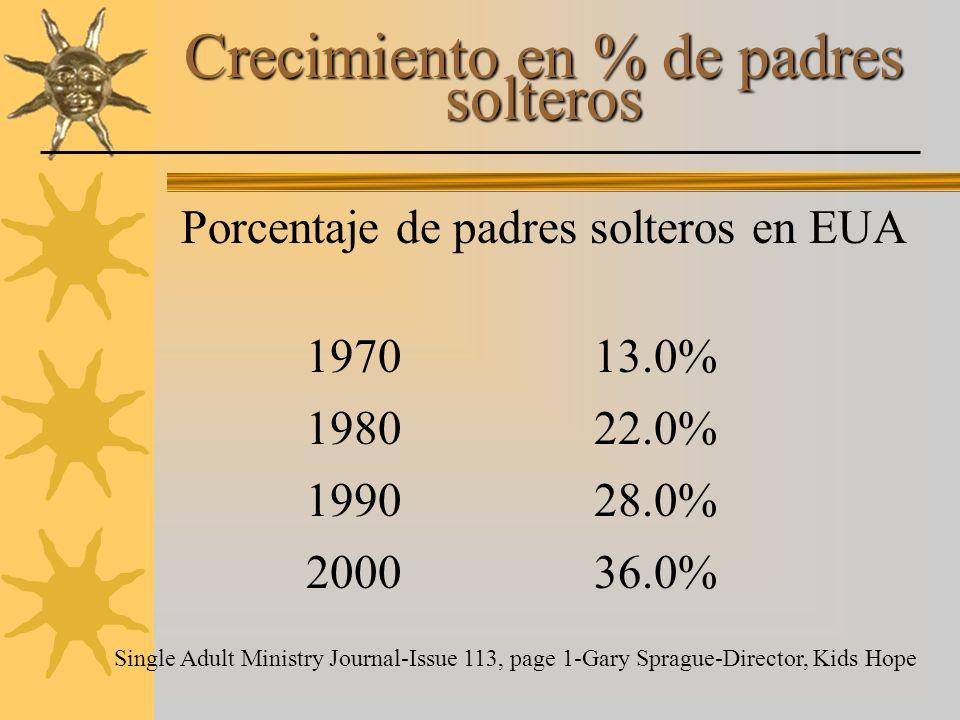 Crecimiento en % de padres solteros Porcentaje de padres solteros en EUA 197013.0% 198022.0% 199028.0% 200036.0% Single Adult Ministry Journal-Issue 1