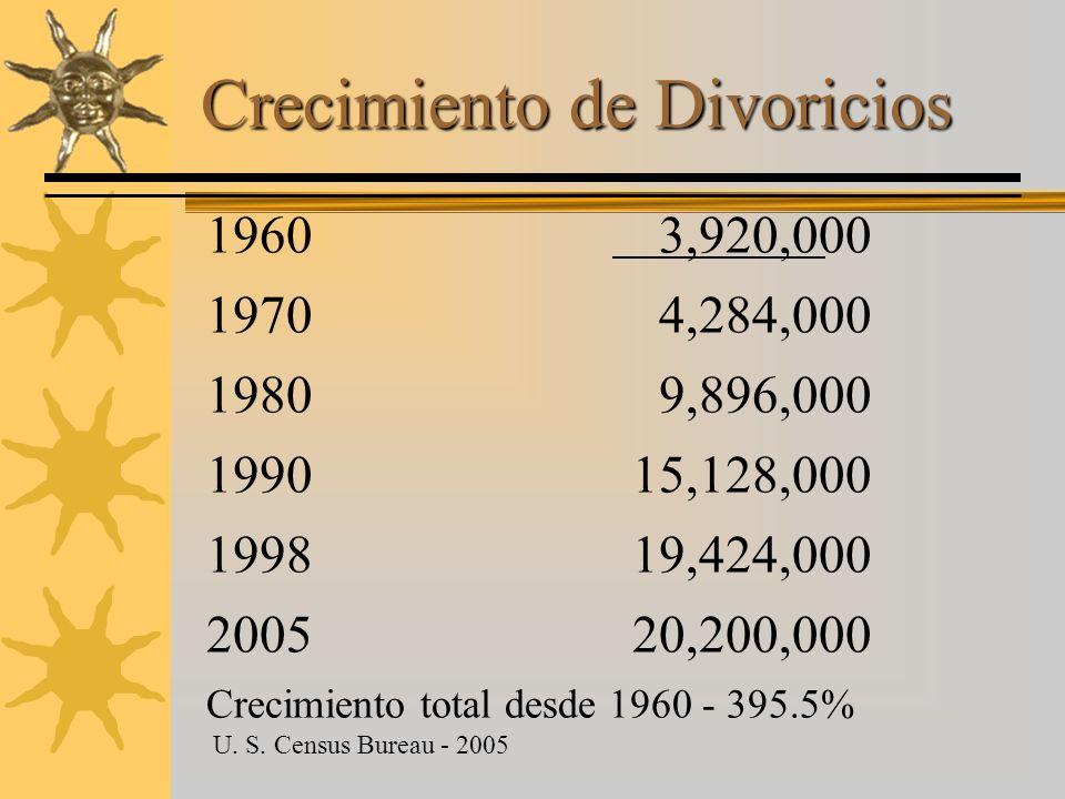 Crecimiento de Divoricios 1960 3,920,000 1970 4,284,000 1980 9,896,000 1990 15,128,000 199819,424,000 200520,200,000 Crecimiento total desde 1960 - 39