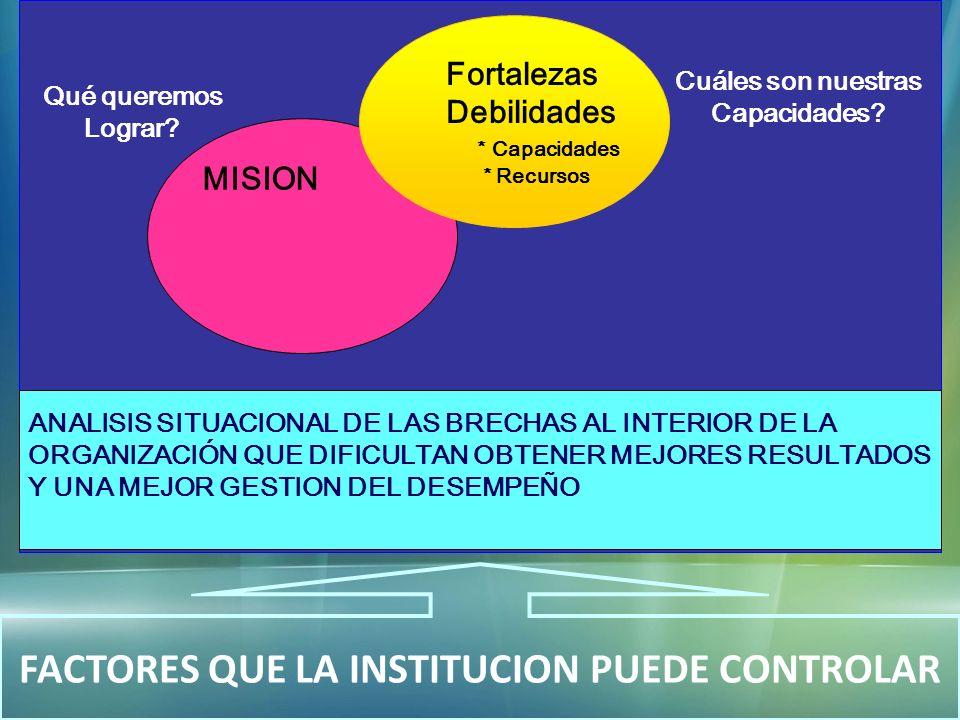 MISION Cuáles son nuestras Capacidades? Qué queremos Lograr? FACTORES QUE LA INSTITUCION PUEDE CONTROLAR MISION Fortalezas Debilidades * Capacidades *
