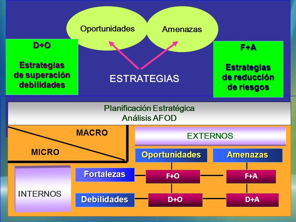 MISION Oportunidades Amenazas ESTRATEGIAS INTERNOS Planificación Estratégica Análisis AFOD EXTERNOS F+OF+A AmenazasOportunidades D+OD+A MACRO MICRO Fo