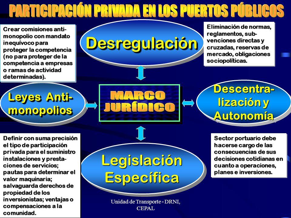 Lima, 14 Nov 2003 - srezende@eclac.cl Unidad de Transporte - DRNI, CEPAL DesregulaciónDesregulación Descentra- lización y Autonomía Autonomía Legislación Específica Leyes Anti- monopolios Eliminación de normas, reglamentos, sub- venciones directas y cruzadas, reservas de mercado, obligaciones sociopolíticas.