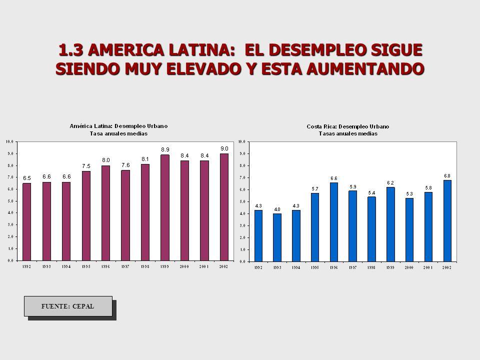 1.6 LAS TASAS DE INVERSIÓN PERMANECEN BAJAS EN CASI TODOS LOS PAÍSES