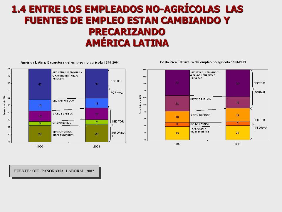 1.7 FENÓMENO GENERALIZADO DE AUMENTOS DEL DESEMPLEO URBANO (Tasas anuales medias)