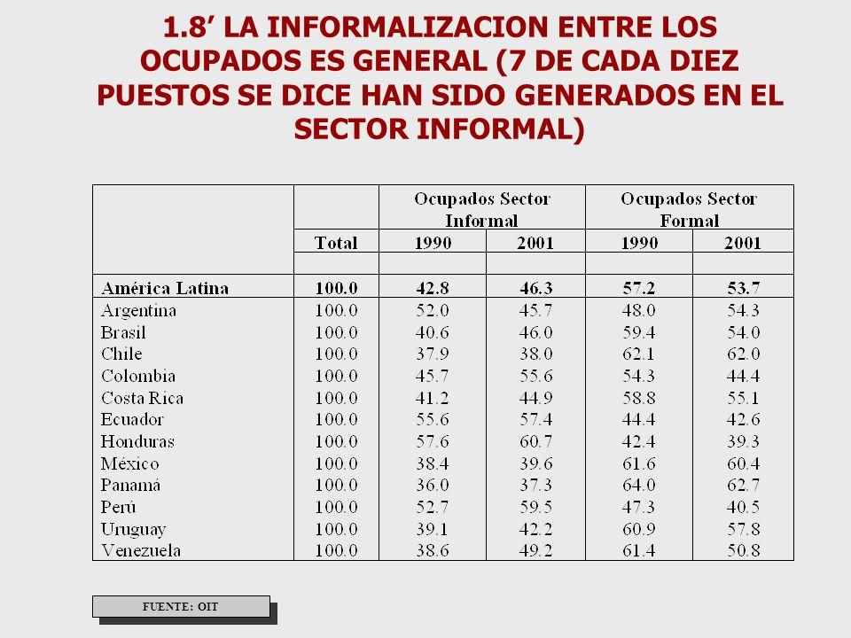 1.4 ENTRE LOS EMPLEADOS NO-AGRÍCOLAS LAS FUENTES DE EMPLEO ESTAN CAMBIANDO Y PRECARIZANDO AMÉRICA LATINA FUENTE: OIT, PANORAMA LABORAL 2002