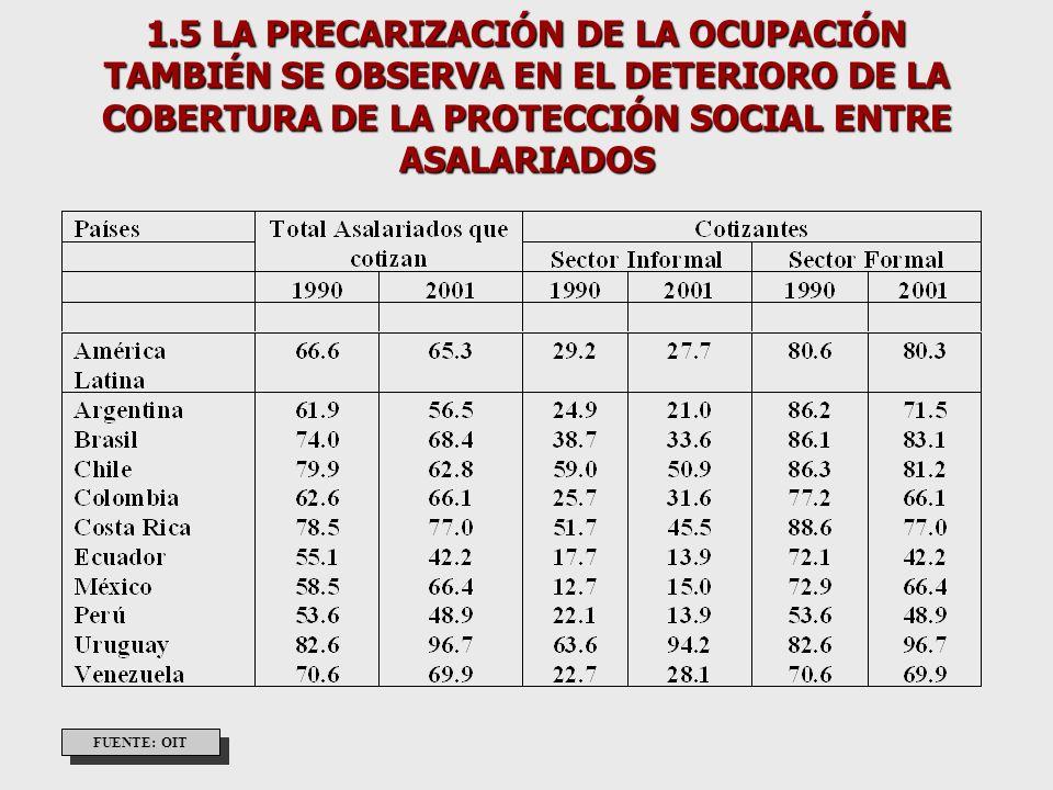 1.8 LA INFORMALIZACION ENTRE LOS OCUPADOS ES GENERAL (7 DE CADA DIEZ PUESTOS SE DICE HAN SIDO GENERADOS EN EL SECTOR INFORMAL) FUENTE: OIT