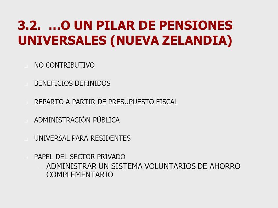 3.1.- … CON RESULTADOS TAN EXTREMOS COMO UN PILAR DE CUENTAS INDIVIDUALES (CHILE) n CONTRIBUTIVO n CONTRIBUCIONES DEFINIDAS n CAPITALIZACIÓN EN CUENTAS INDIVIDUALES n ADMINISTRACIÓN PRIVADA n OBLIGATORIO SOLO PARA DEPENDIENTES n PAPEL DEL ESTADO –REGULACIÓN –SUPERVISIÓN –DISTRIBUCIÓN