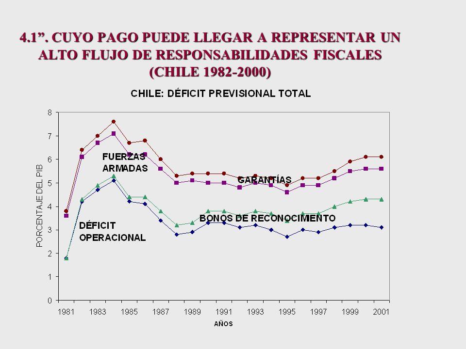 4.1 RANKING DE PAÍSES SEGÚN DEUDA PREVISIONAL IMPLÍCITA