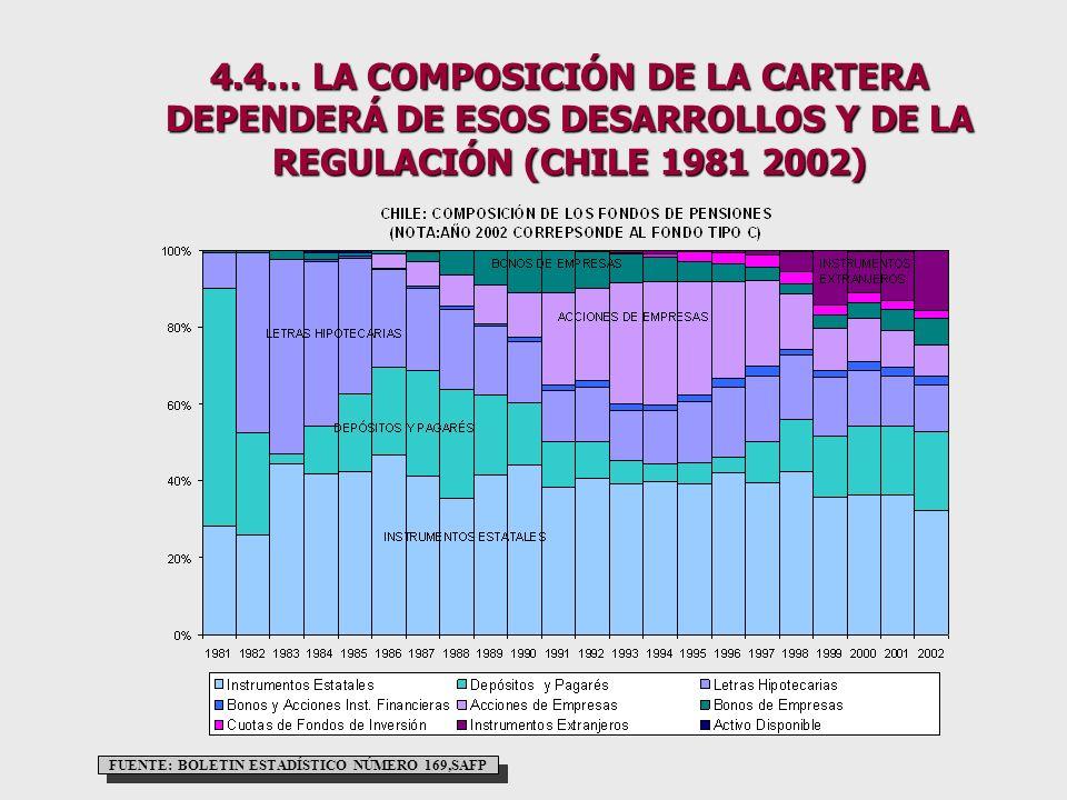4.4… LA COMPOSICIÓN DE LA CARTERA DEPENDERÁ DE ESOS DESARROLLOS Y DE LA REGULACIÓN (CHILE 1981 2002) NOTA: LA FUENTE DEL AÑO 2002 ES UN ANÁLISIS DE SAFP SOBRE EVOLUCIÓN DE LA INVERSIÓN DE LOS FONDOS DE PENSIONES