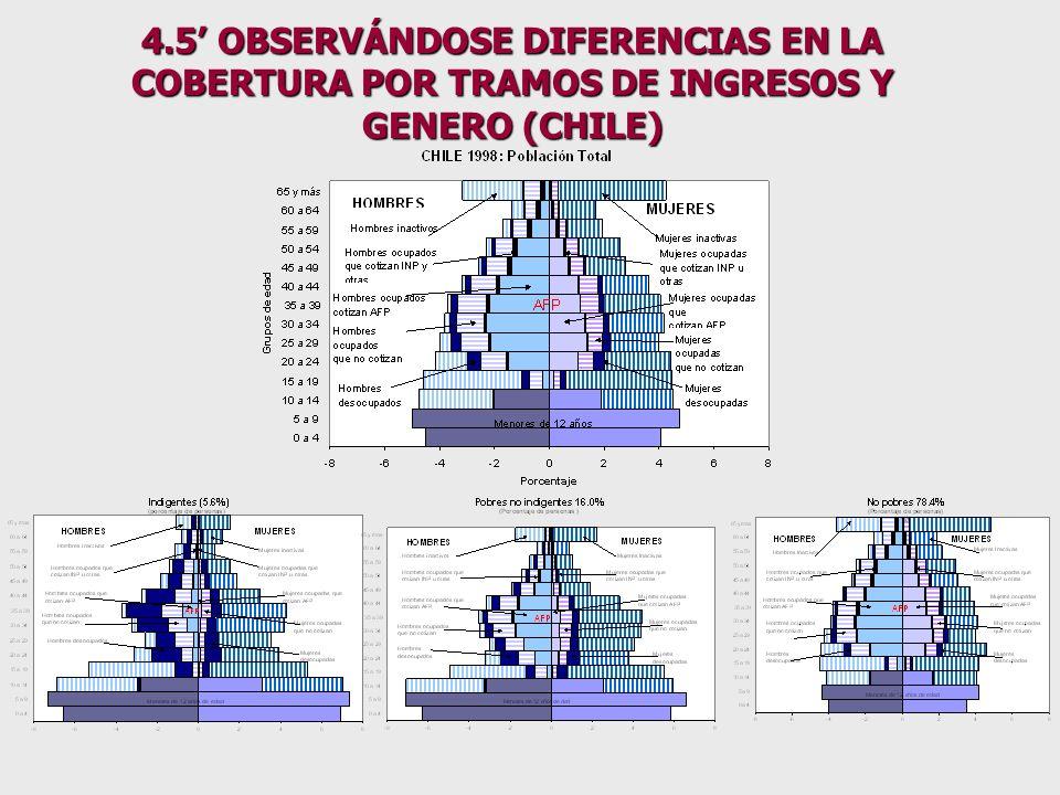 4.5 PERO LA PENSIÓN DE LA VEJEZ DEPENDERÁ DE.- CUATRO DESAFIOS MICROECONOMICOS