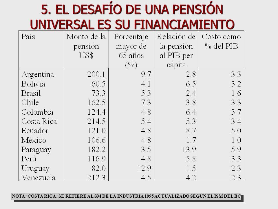 4.5 …Y EN LA RENTABILIDAD ANUAL DE LA CUENTA INDIVIDUAL (CHILE 1981-2002) FUENTE: CHILE,BOLETÍN ESTADÍSTICO NÚMERO 169,SAFP