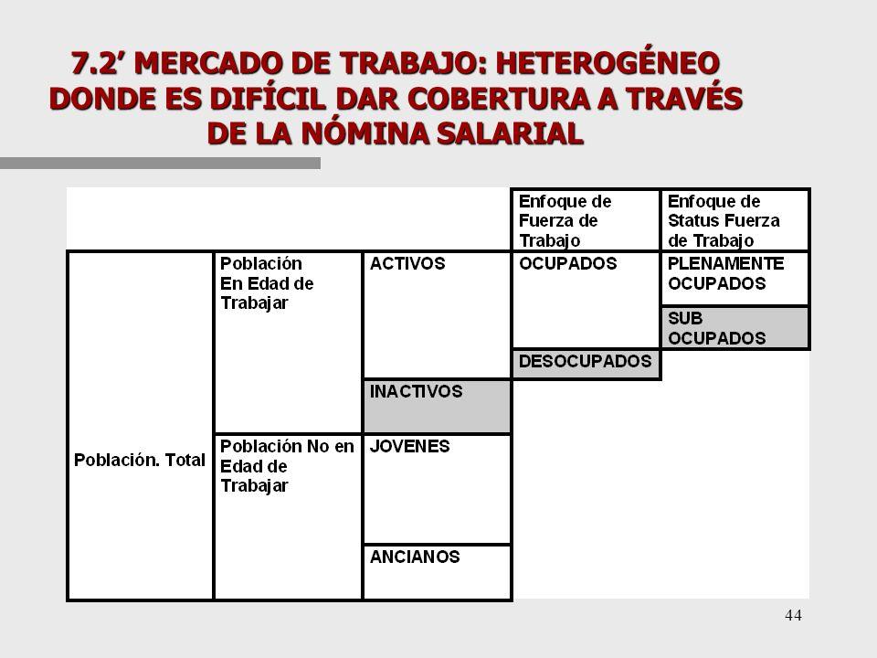 7.2 LAS RESPONSABILIDADES FISCALES DEPENDERÁN DE PROBLEMAS CULTURALES, Y DE CARACTERÍSTICAS DE LOS MERCADOS DE TRABAJO, DE AFPS Y FINANCIEROS n EL NÚMERO DE ELEGIBLES PARA GARANTÍAS ESTATALES DEPENDERÁ DE –DENSIDAD DE COTIZACIÓN n MERCADO DE TRABAJO; n ACTITUD HACIA EL SISTEMA –RETORNOS A LAS CUENTAS INDIVIDUALES n RESULTADOS DE LOS MERCADOS FINANCIEROS, n COMISIONES DE LAS AFPS