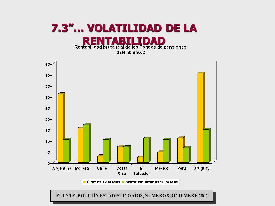 7.2. …CRECIENTE BRECHA ENTRE AFILIADOS Y APORTANTES Fuente:Boletín Estadístico AIOS número 8, diciembre 2002. Colombia dato correspondiente a agosto 2