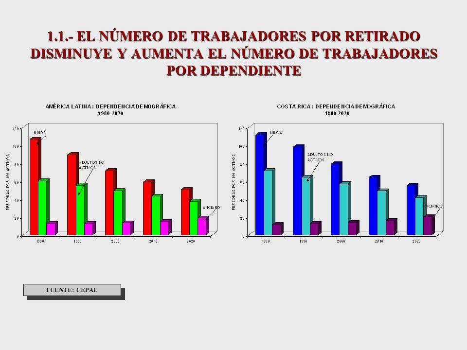 1.1- LAS PERSONAS ECONÓMICAMENTE ACTIVAS CONTINUARAN AUMENTANDO A TASAS DECRECIENTES FUENTE: CEPAL