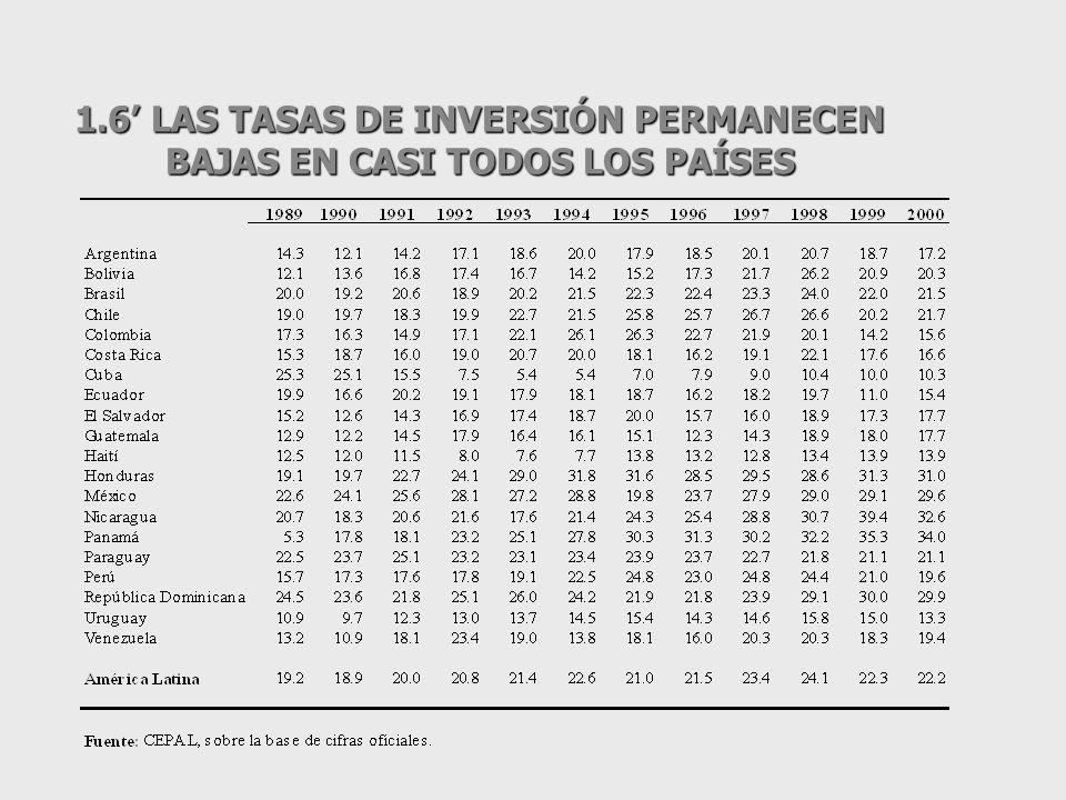 1.5 LAS TASAS DE INVERSIÓN PERMANECEN BAJAS… Y EL AHORRO DOMÉSTICO NO AUMENTÓ