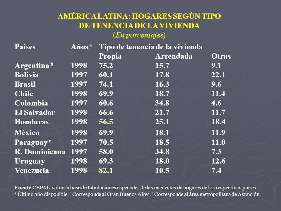 AMÉRICA LATINA: HOGARES SEGÚN TIPO DE TENENCIA DE LA VIVIENDA (En porcentajes) Países Años a Tipo de tenencia de la vivienda PropiaArrendadaOtras Arge