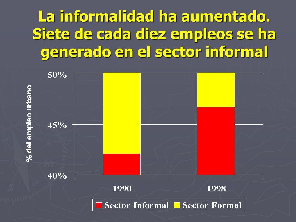 La informalidad ha aumentado. Siete de cada diez empleos se ha generado en el sector informal