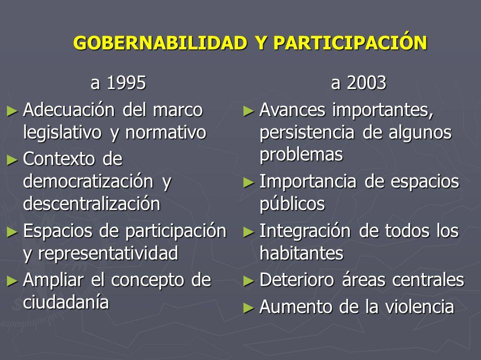 GOBERNABILIDAD Y PARTICIPACIÓN a 1995 Adecuación del marco legislativo y normativo Adecuación del marco legislativo y normativo Contexto de democratiz
