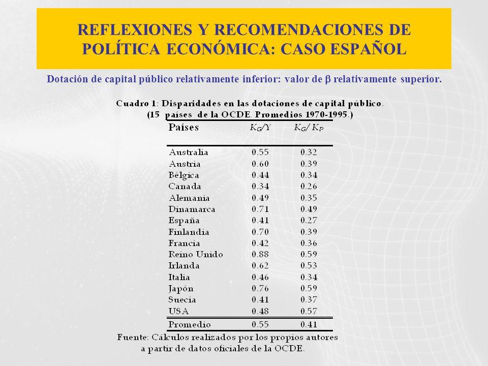 Dotación de capital público relativamente inferior: valor de relativamente superior. REFLEXIONES Y RECOMENDACIONES DE POLÍTICA ECONÓMICA: CASO ESPAÑOL