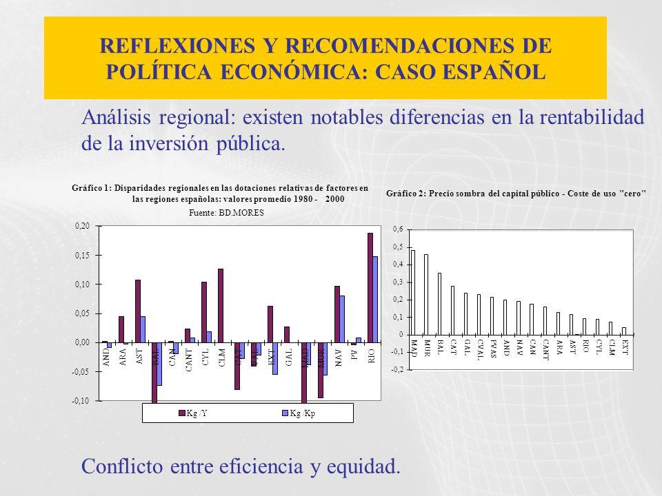 Análisis regional: existen notables diferencias en la rentabilidad de la inversión pública. Conflicto entre eficiencia y equidad. REFLEXIONES Y RECOME
