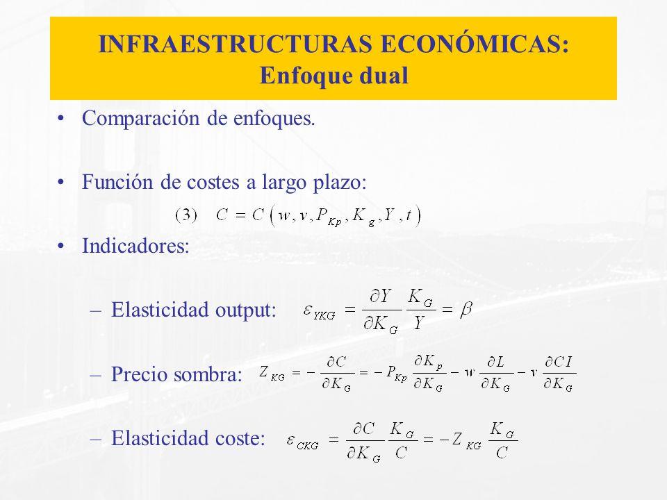 Comparación de enfoques. Función de costes a largo plazo: Indicadores: –Elasticidad output: –Precio sombra: –Elasticidad coste: INFRAESTRUCTURAS ECONÓ