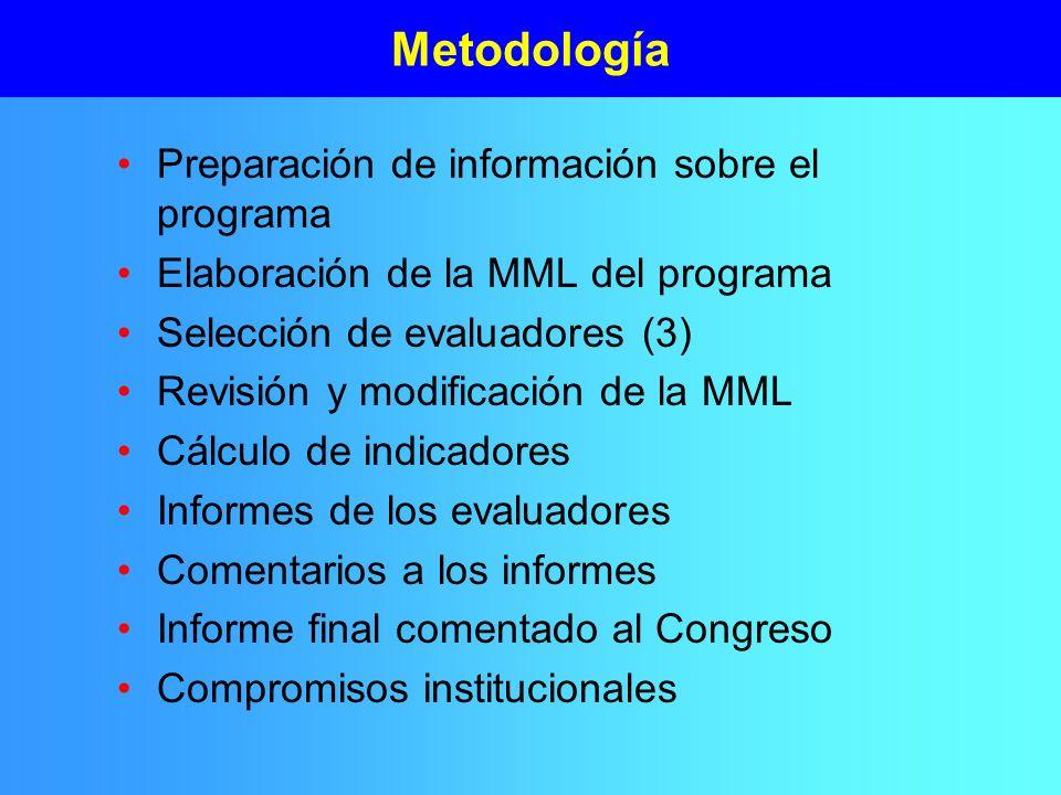 Metodología Preparación de información sobre el programa Elaboración de la MML del programa Selección de evaluadores (3) Revisión y modificación de la