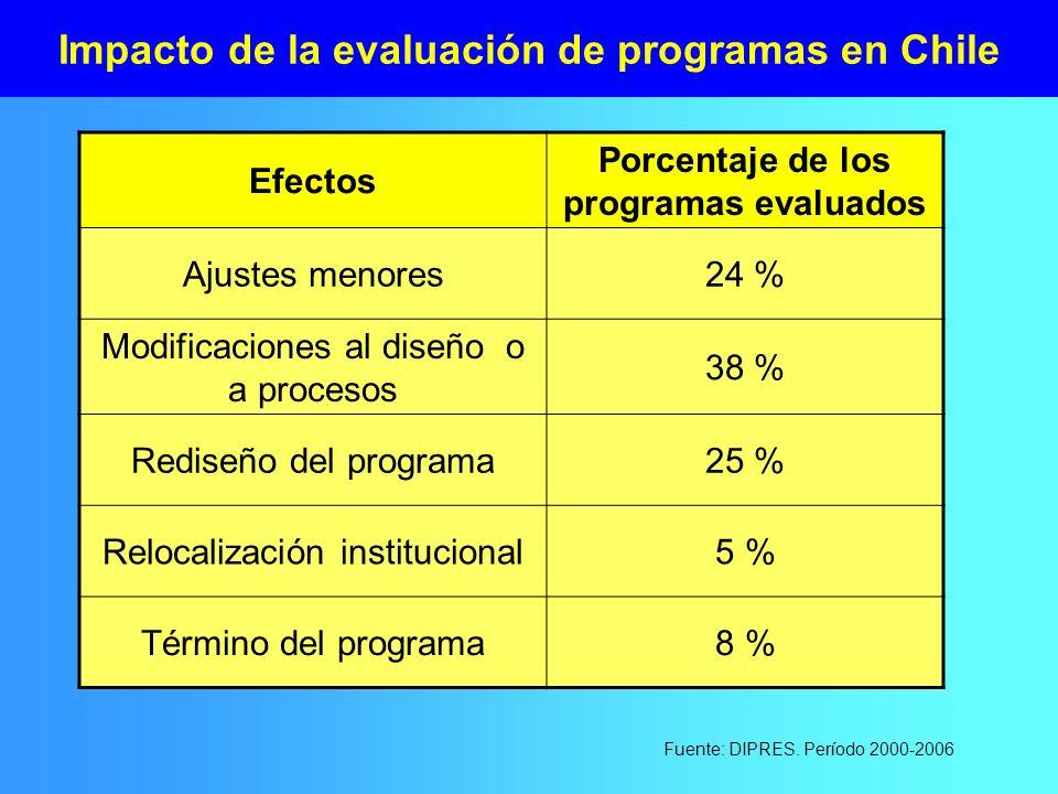 Impacto de la evaluación de programas en Chile Efectos Porcentaje de los programas evaluados Ajustes menores24 % Modificaciones al diseño o a procesos