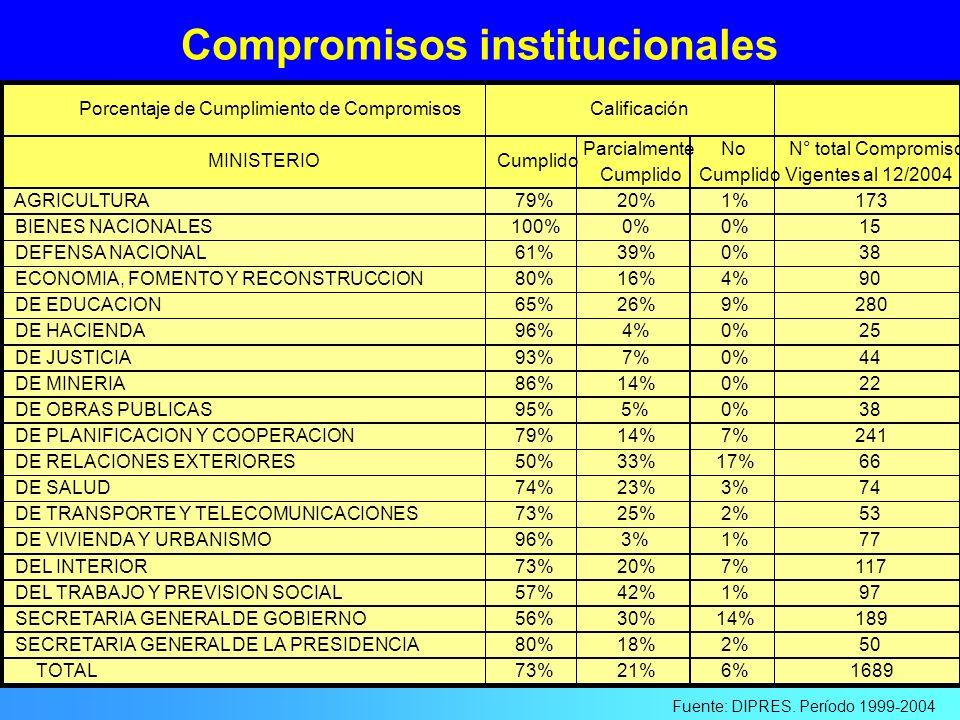 Compromisos institucionales Fuente: DIPRES. Período 1999-2004